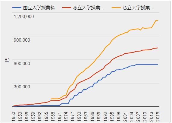 学費の比較