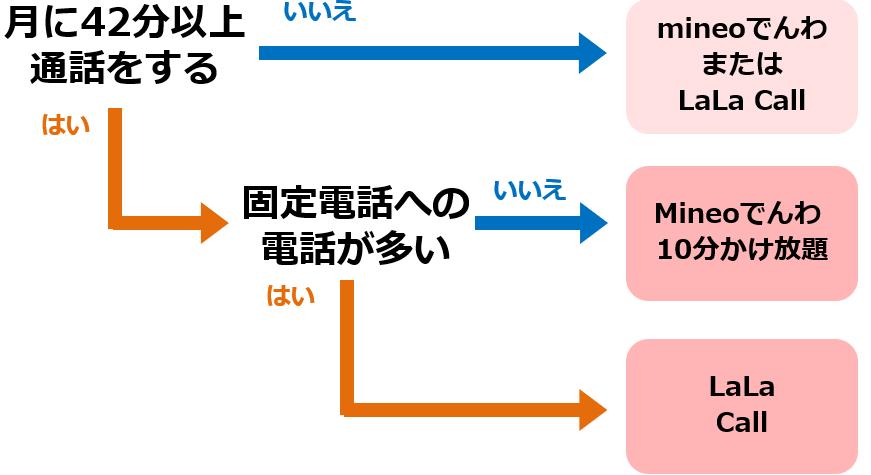 mineo通話プランのフローチャート