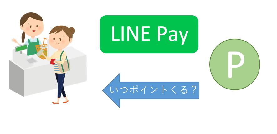 LINEPayのポイント付与タイミング